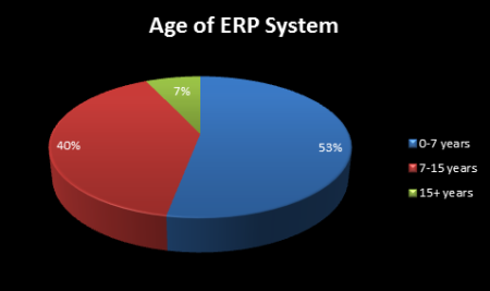 when-to-replace-erp-software-how-old-too-old