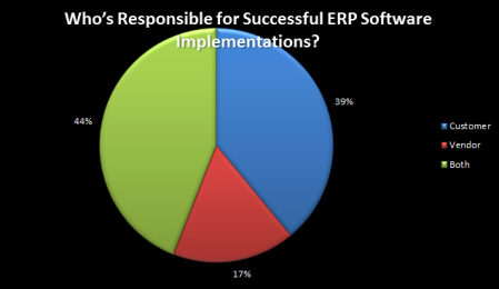 Software-implementation-responsibility