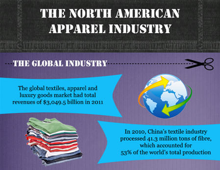Apparel Inventory Software & Industry Infographic
