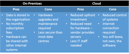 Cloud vs. On-Premises